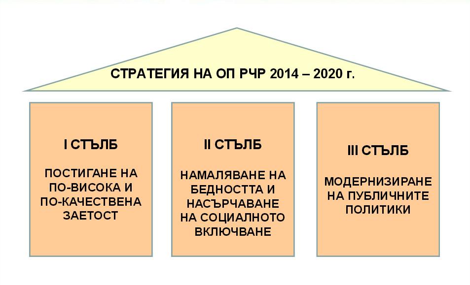 ОП за РЧР - стълбове