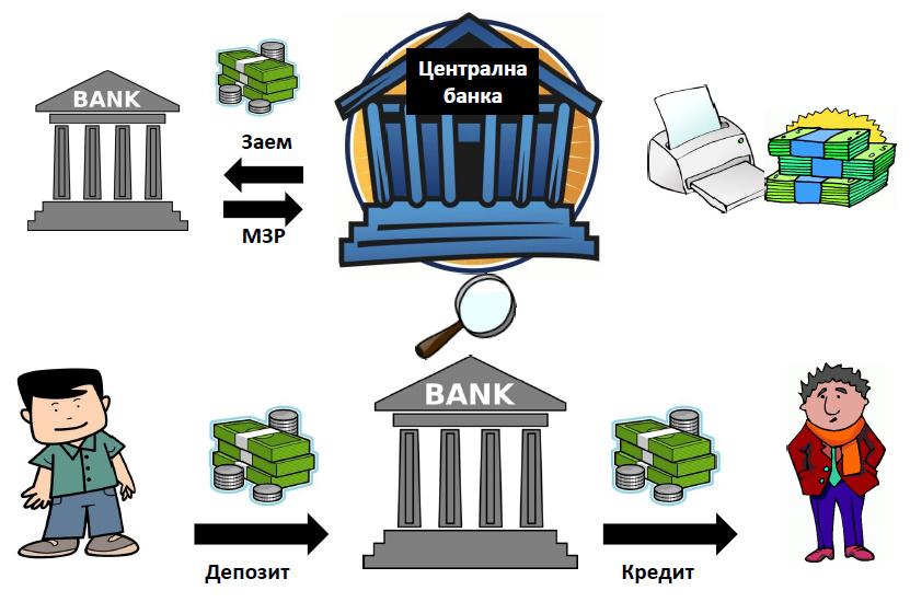 """Слайд от презентация на тема: """"Банки и банкова система"""", част от курса """"Какво не ни казва Кийосаки""""?"""