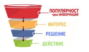 online funnel