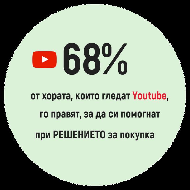 68% (2)